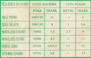 tabella esposizioni reg. del 16