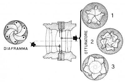5 - Schema otturatore centrale
