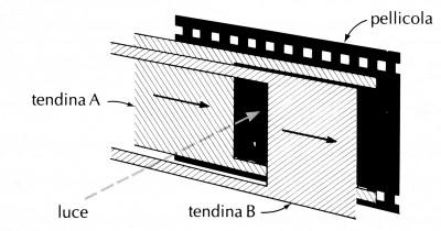 6 - Schema otturatore a tendina